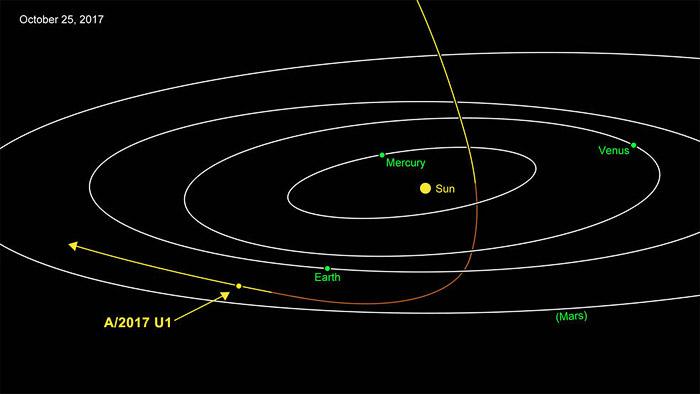 A/2017 U1 space object path